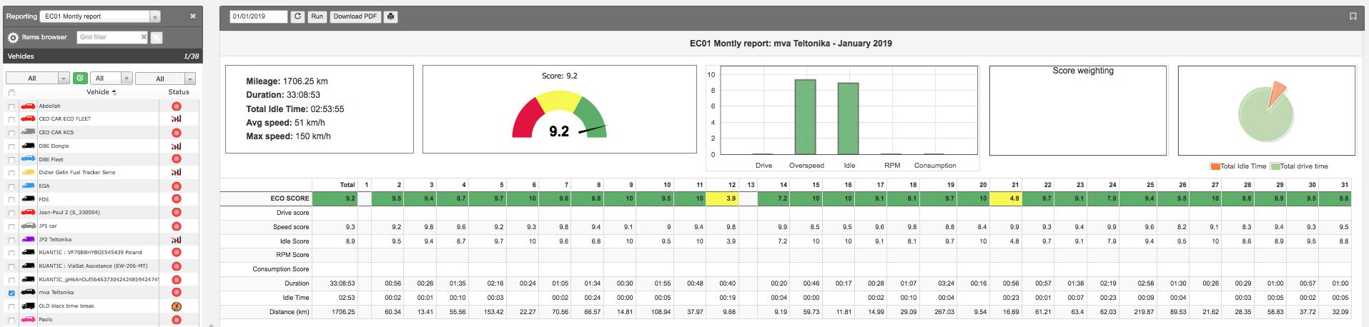 Monthly-report-ecodrive